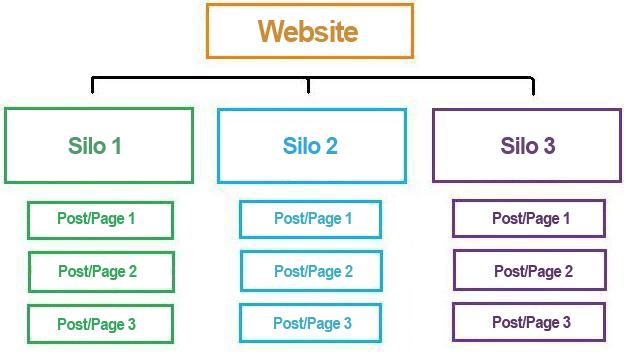 Silo Structure for SEO
