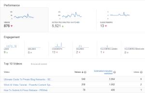 Youtube Views Jan